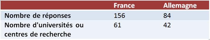 Statistik Antworten fr
