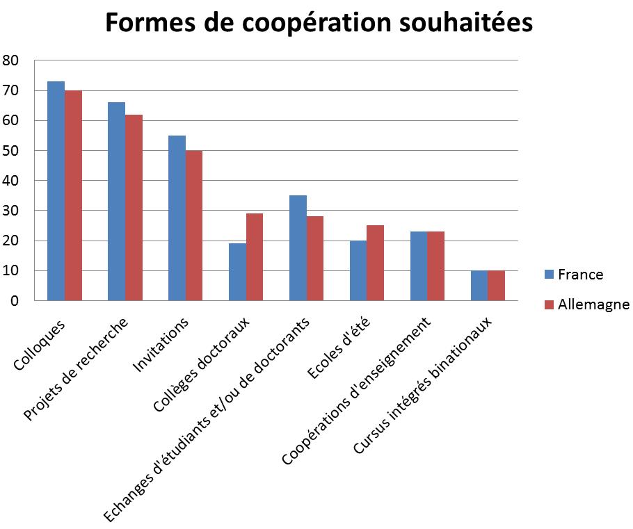 Statistik Koopwuensche fr